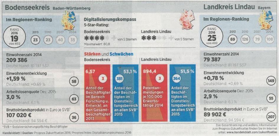 Quelle Handelblatt 3-5.6.2016_ Entwicklung Landkreis Lindau vs. Bodenseekreis